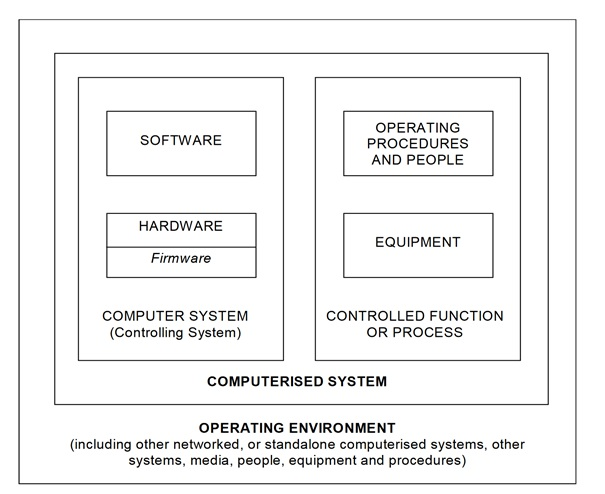 Computer System Diagramm