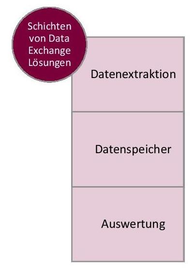Business Daten Exchange Grafik